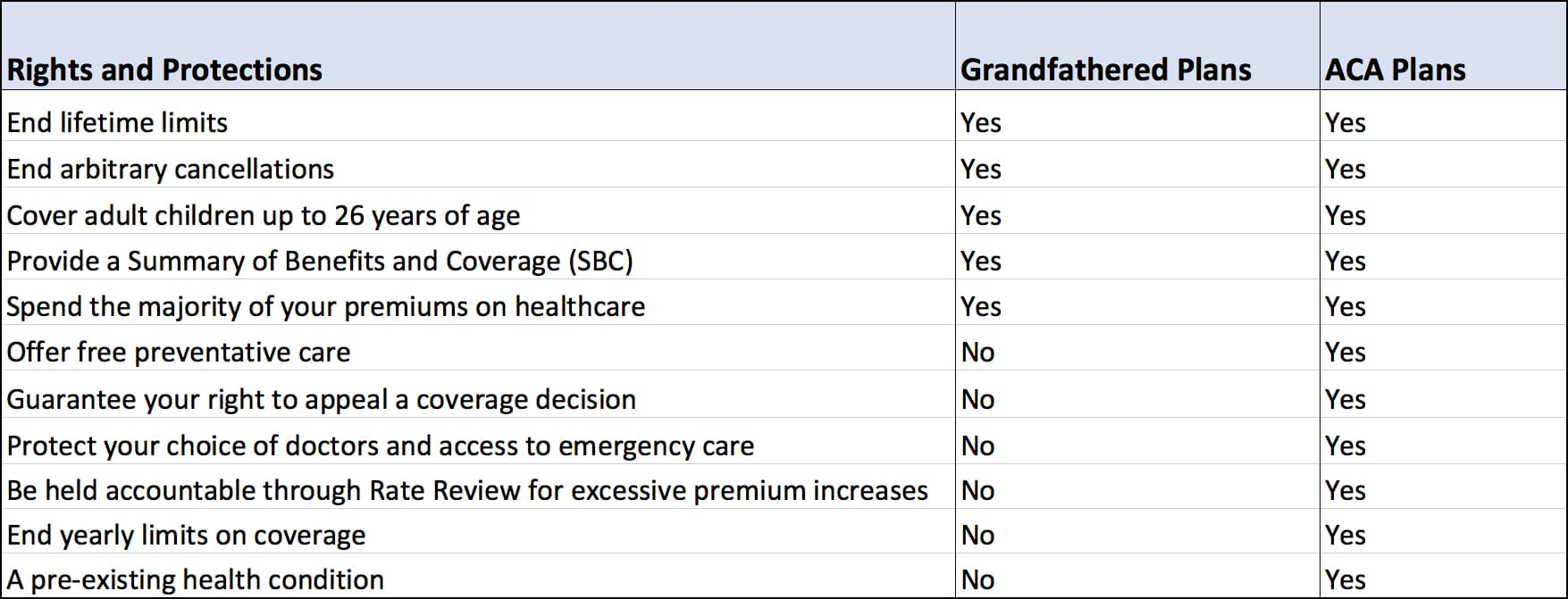 aca vs grandfathered health care coverage