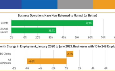 NAPEO study: Businesses using outsourced HR faring better throughout the COVID-19 pandemic